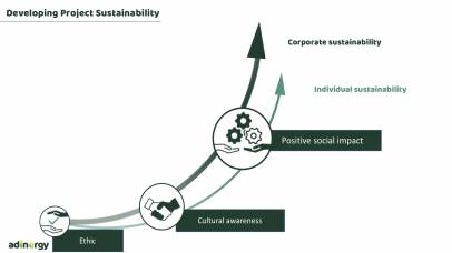 Developing Project Sustainability